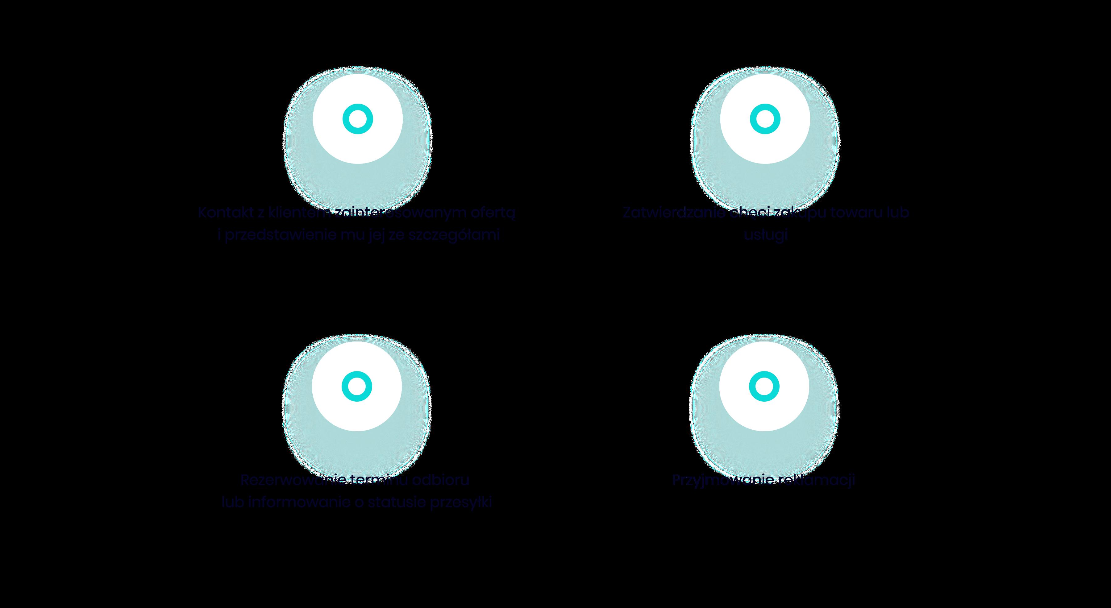 automatyzacja procesu sprzedaży