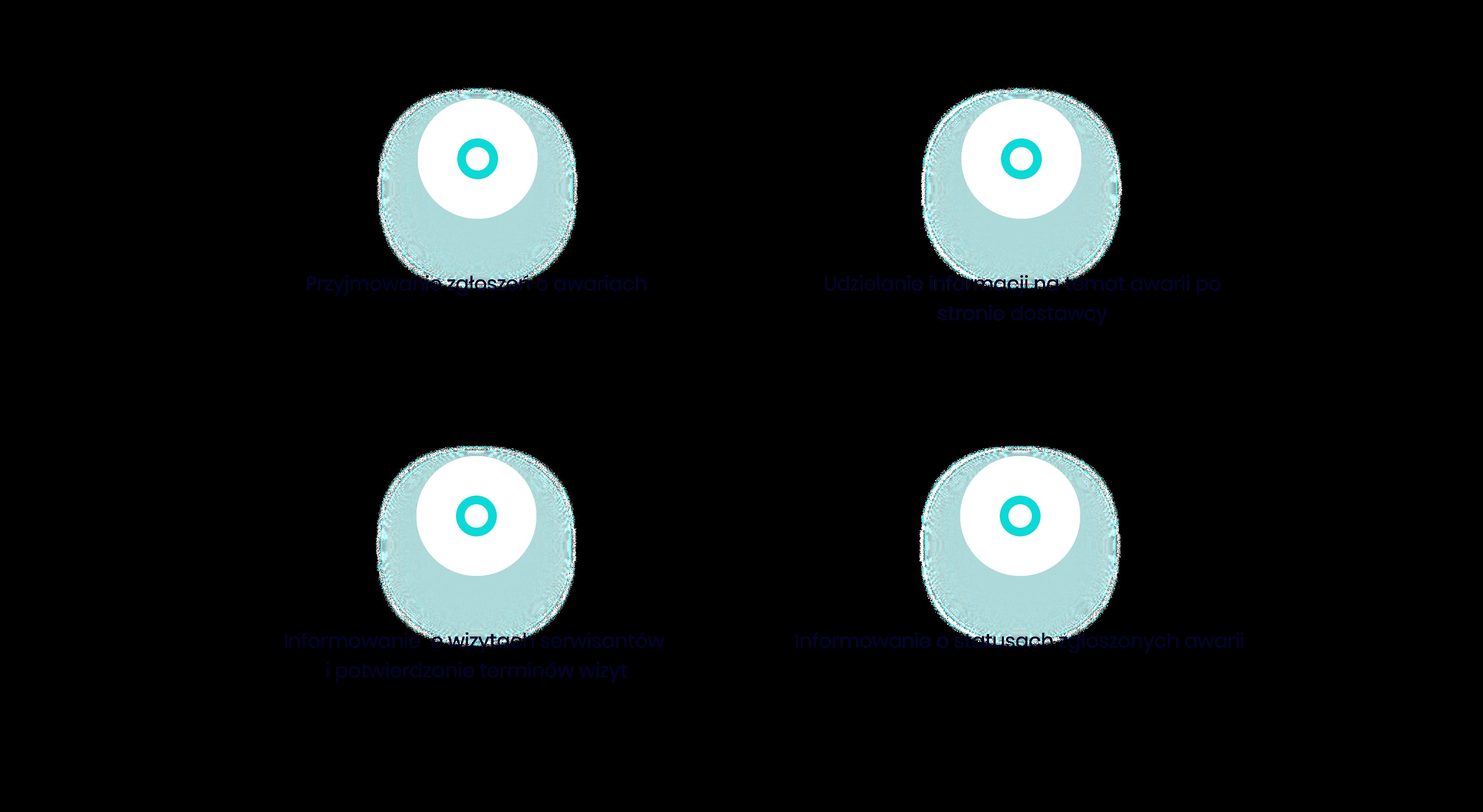 automatyzacja przyjmowania zgłoszeń awaryjnych